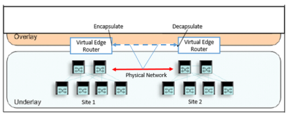 Edge Node Communication Process over Physical Underlay