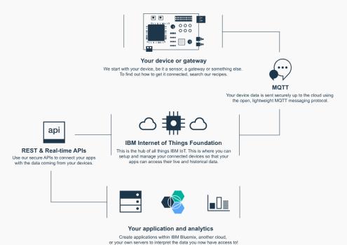 IBM IoT Cloud-How it works