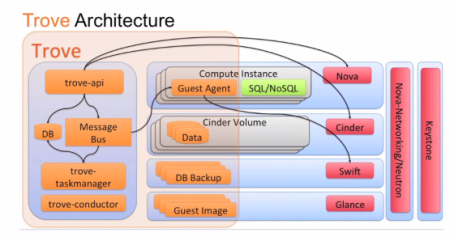 OpenStack Trove Architecture Overview