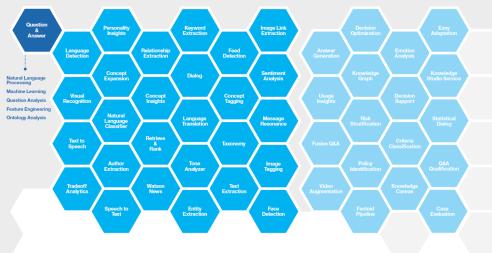 Bluemix APIs by category